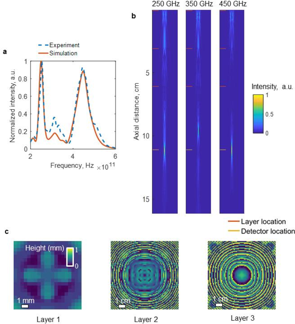 Figure 3 for Design of Task-Specific Optical Systems Using Broadband Diffractive Neural Networks