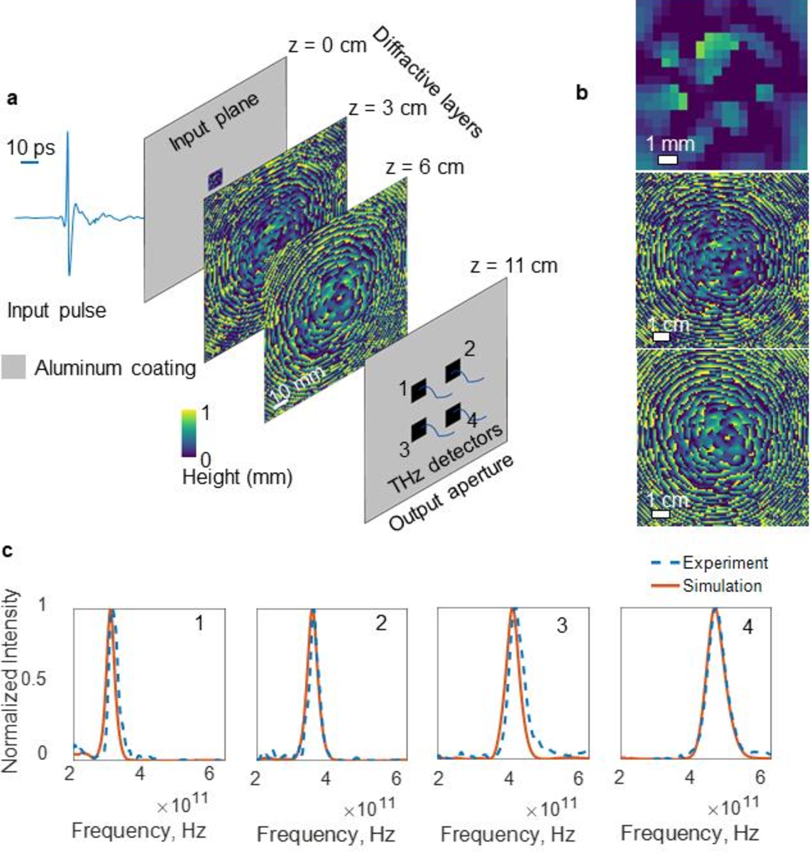 Figure 4 for Design of Task-Specific Optical Systems Using Broadband Diffractive Neural Networks