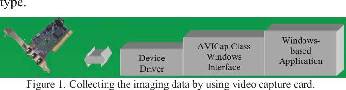 A web-based DICOM-format image archive, medical image compression