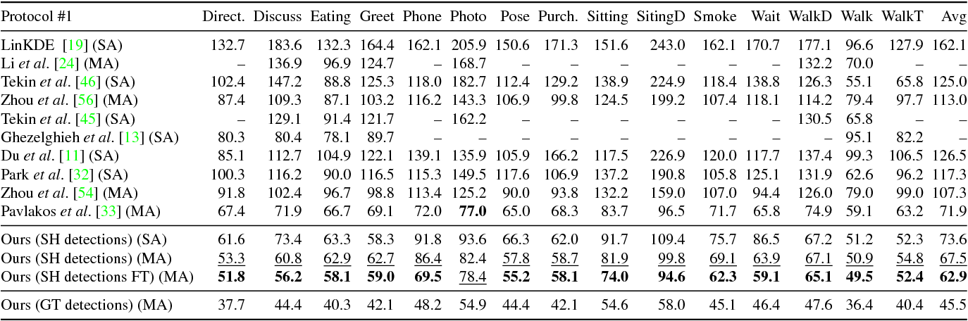 Figure 3 for A simple yet effective baseline for 3d human pose estimation