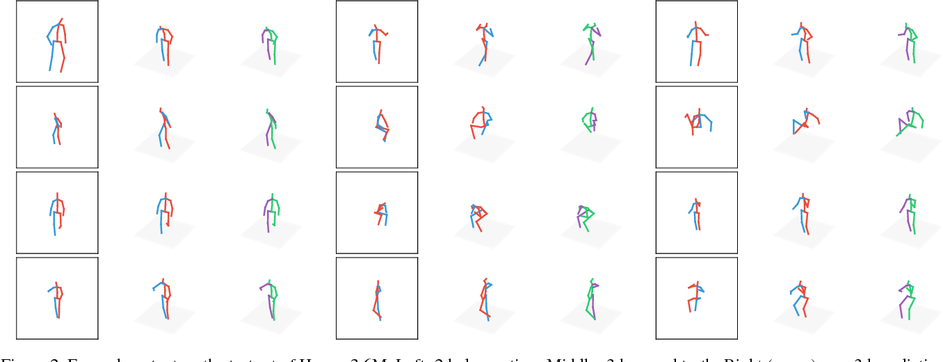 Figure 4 for A simple yet effective baseline for 3d human pose estimation