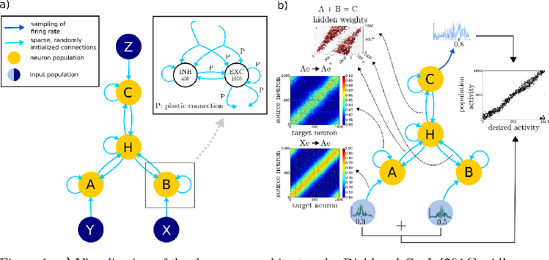 Figure 1 for A wake-sleep algorithm for recurrent, spiking neural networks