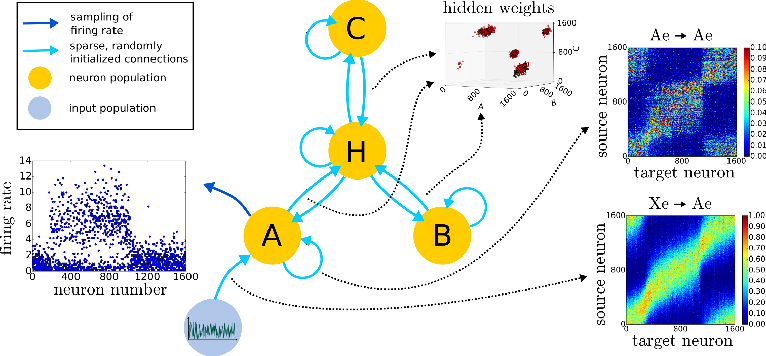 Figure 2 for A wake-sleep algorithm for recurrent, spiking neural networks
