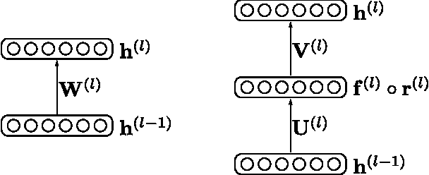 Figure 1 for Neural Network Regularization via Robust Weight Factorization