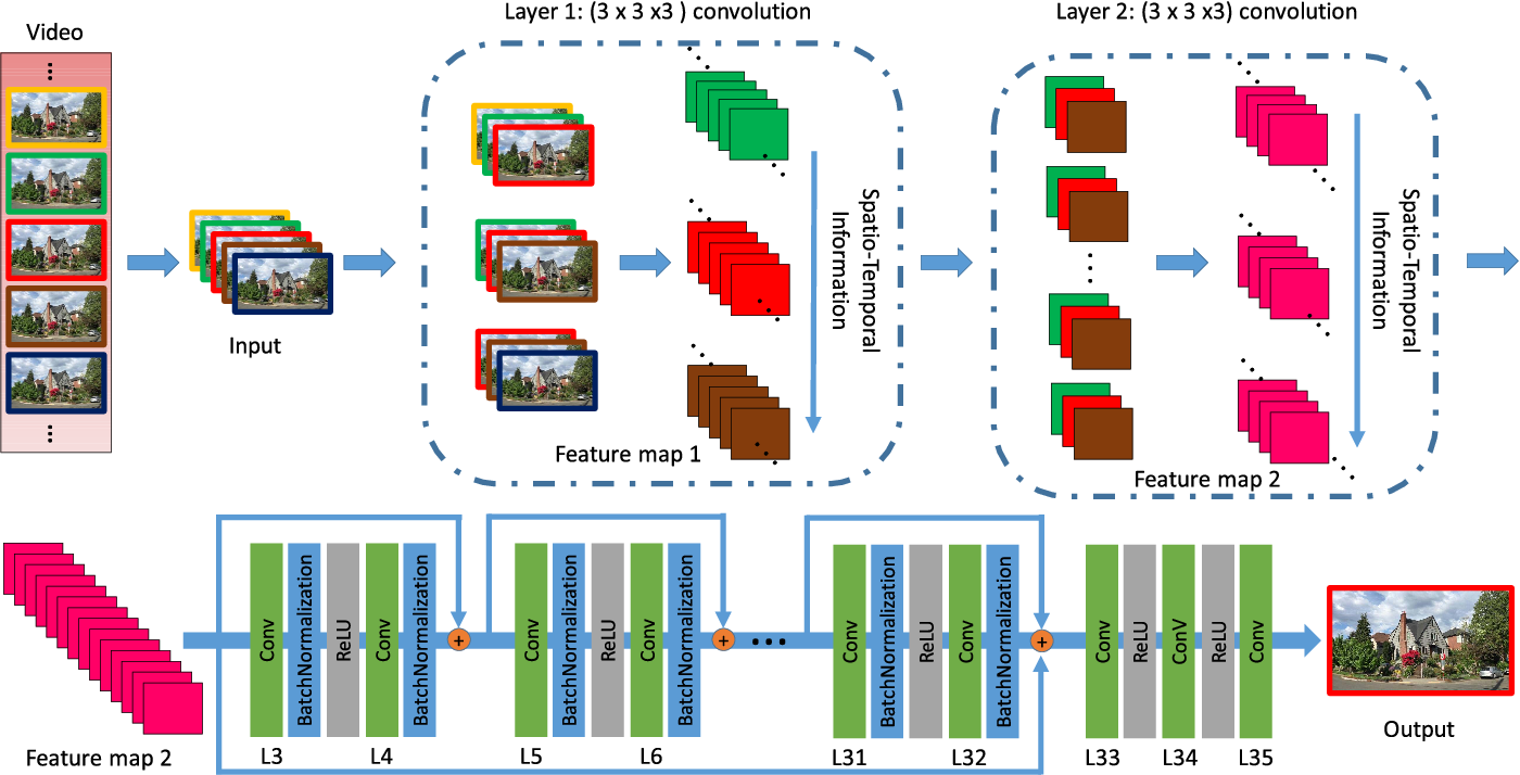 Figure 2 for Adversarial Spatio-Temporal Learning for Video Deblurring