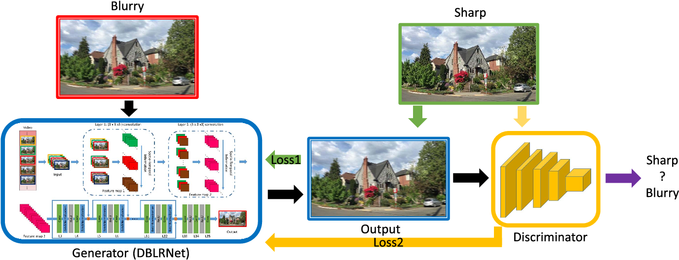 Figure 3 for Adversarial Spatio-Temporal Learning for Video Deblurring