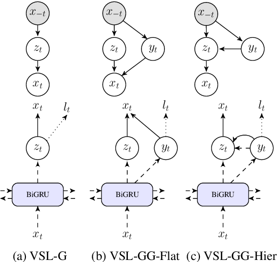 Figure 1 for Variational Sequential Labelers for Semi-Supervised Learning
