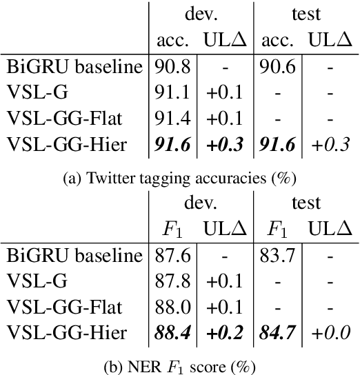 Figure 2 for Variational Sequential Labelers for Semi-Supervised Learning