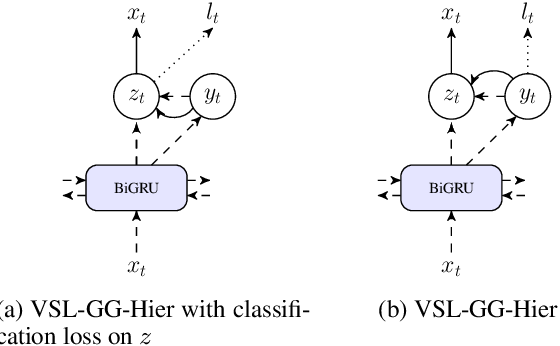 Figure 4 for Variational Sequential Labelers for Semi-Supervised Learning