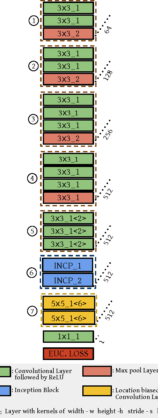 Figure 2 for DeepFix: A Fully Convolutional Neural Network for predicting Human Eye Fixations