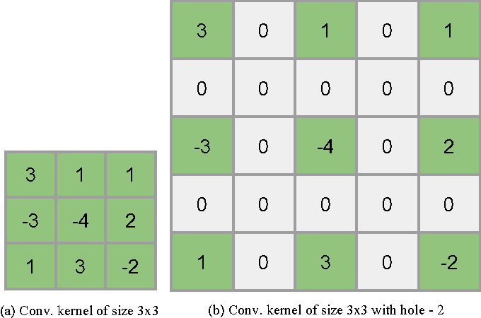 Figure 3 for DeepFix: A Fully Convolutional Neural Network for predicting Human Eye Fixations