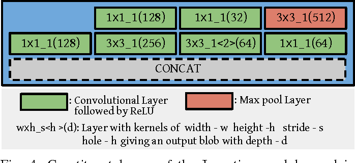 Figure 4 for DeepFix: A Fully Convolutional Neural Network for predicting Human Eye Fixations