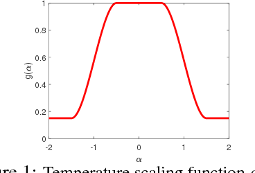Figure 1 for Langevin Dynamics with Continuous Tempering for Training Deep Neural Networks