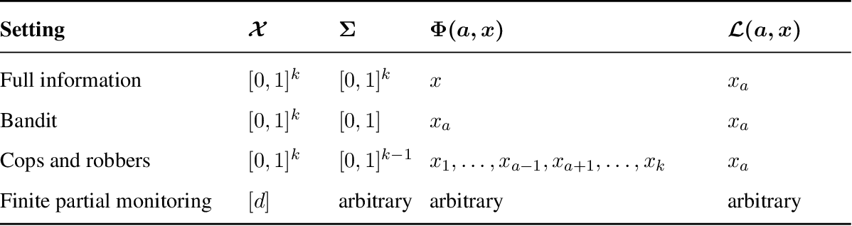Figure 1 for An Information-Theoretic Approach to Minimax Regret in Partial Monitoring