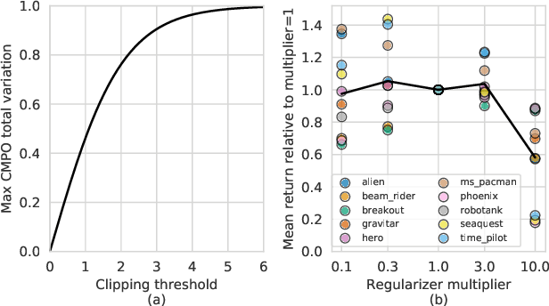 Figure 4 for Muesli: Combining Improvements in Policy Optimization