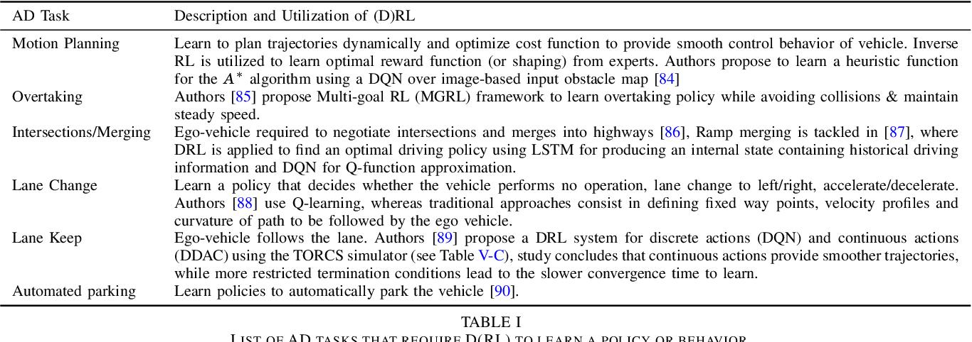 Figure 4 for Deep Reinforcement Learning for Autonomous Driving: A Survey