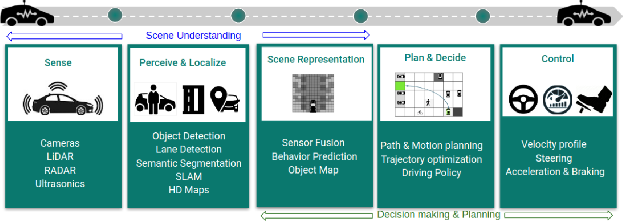 Figure 1 for Deep Reinforcement Learning for Autonomous Driving: A Survey