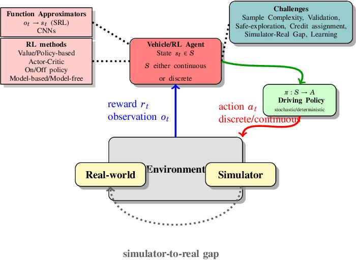 Figure 2 for Deep Reinforcement Learning for Autonomous Driving: A Survey