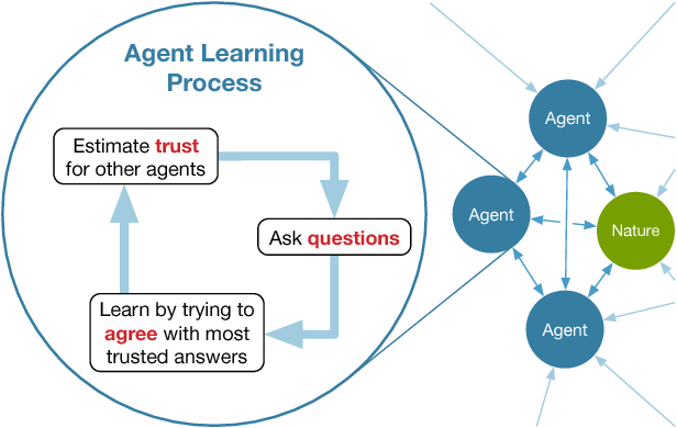 Figure 1 for Agreement-based Learning