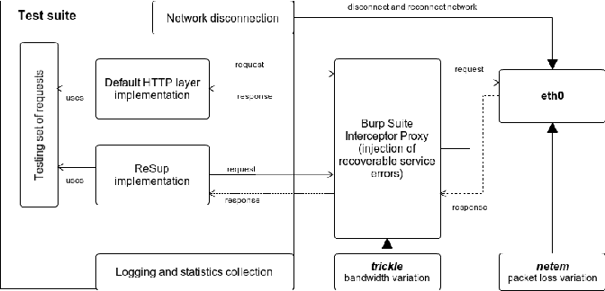Figure 6 from RAFT-REST - A Client-Side Framework for