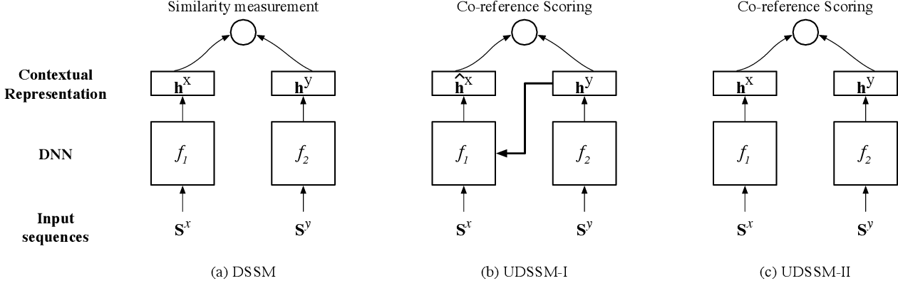 Figure 1 for Unsupervised Deep Structured Semantic Models for Commonsense Reasoning