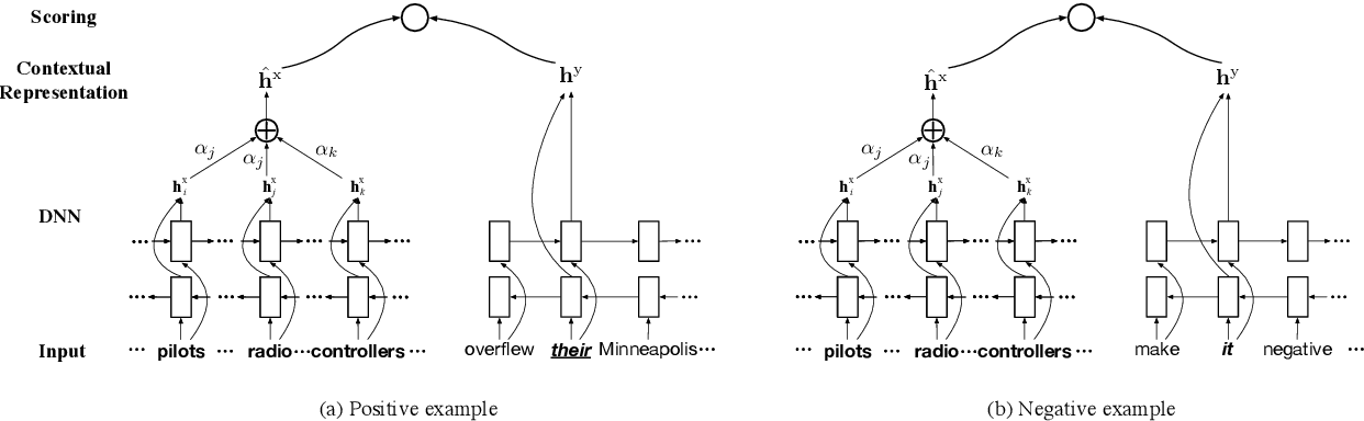 Figure 2 for Unsupervised Deep Structured Semantic Models for Commonsense Reasoning