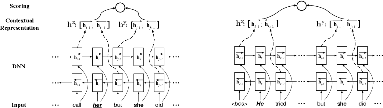 Figure 4 for Unsupervised Deep Structured Semantic Models for Commonsense Reasoning
