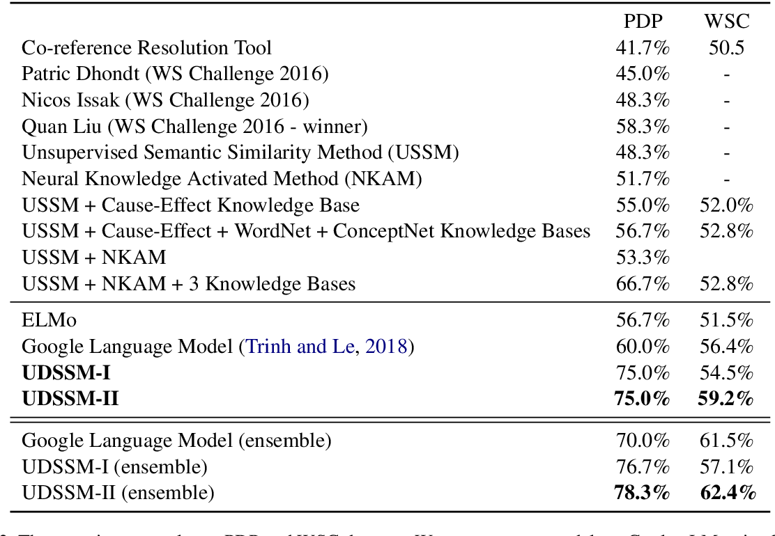 Figure 3 for Unsupervised Deep Structured Semantic Models for Commonsense Reasoning