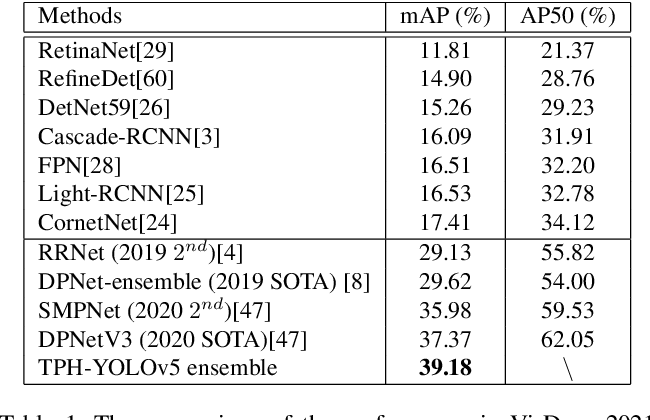 Figure 2 for TPH-YOLOv5: Improved YOLOv5 Based on Transformer Prediction Head for Object Detection on Drone-captured Scenarios