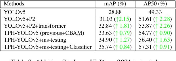 Figure 4 for TPH-YOLOv5: Improved YOLOv5 Based on Transformer Prediction Head for Object Detection on Drone-captured Scenarios