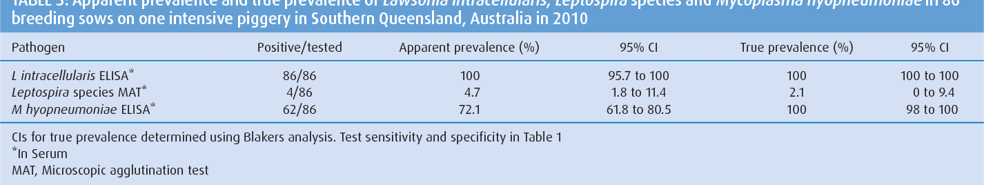 TABLE 3: Apparent prevalence and true prevalence of Lawsonia intracellularis, Leptospira species and Mycoplasma hyopneumoniae in 86 breeding sows on one intensive piggery in Southern Queensland, Australia in 2010