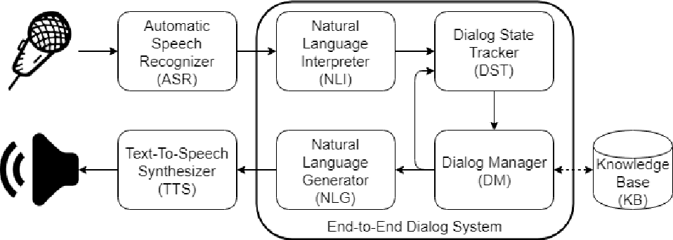 Figure 1 for The RLLChatbot: a solution to the ConvAI challenge