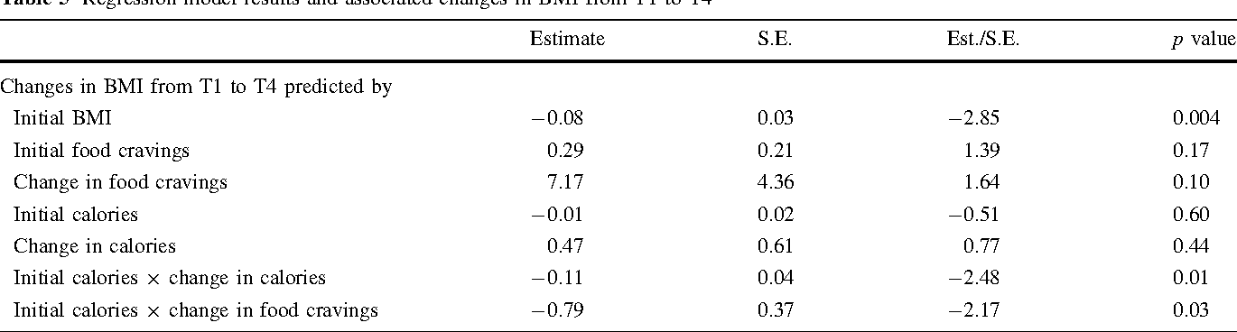 Impact of food craving and calorie intake on body mass index (BMI