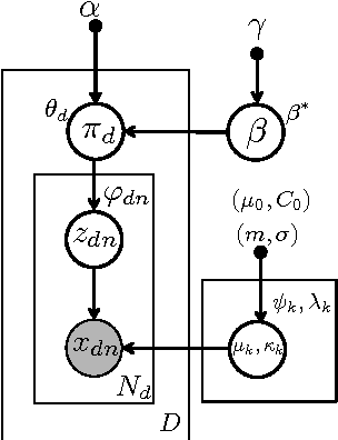 Figure 1 for Nonparametric Spherical Topic Modeling with Word Embeddings