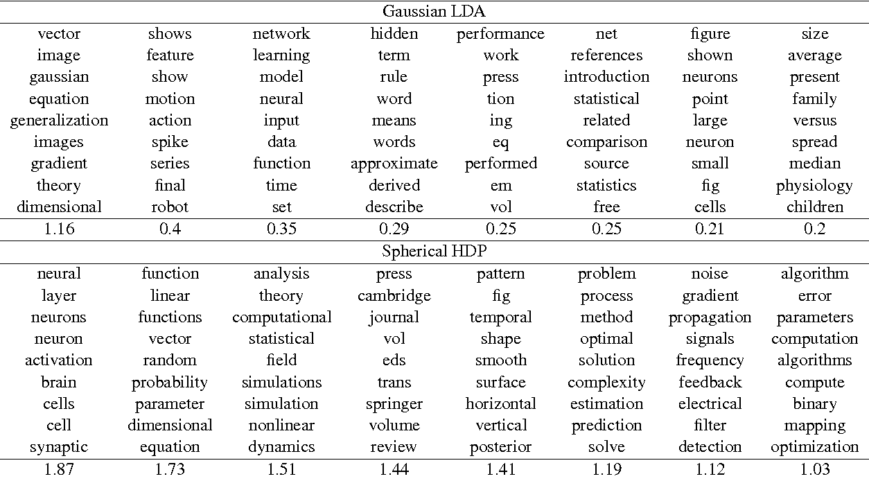Figure 2 for Nonparametric Spherical Topic Modeling with Word Embeddings