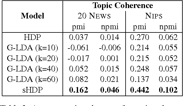 Figure 3 for Nonparametric Spherical Topic Modeling with Word Embeddings