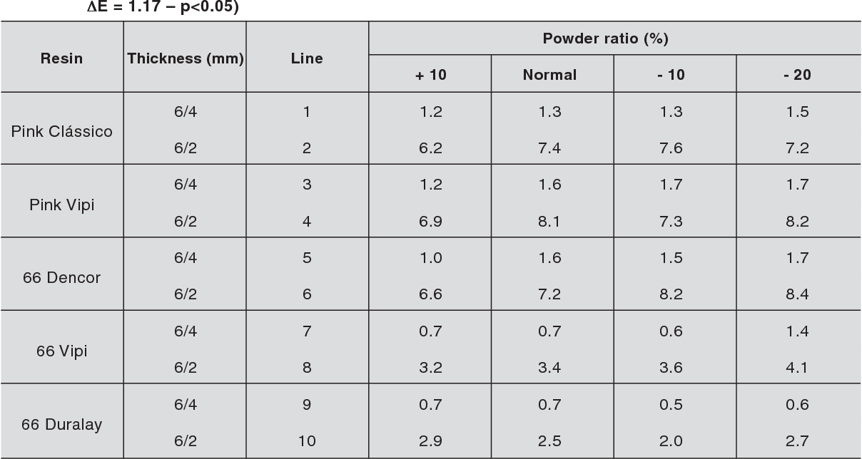 Table 2 from Color unit differences (ΔE) of acrylic resins related