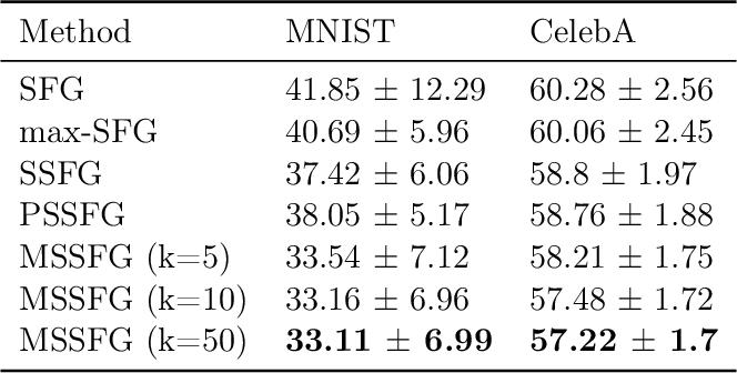 Figure 4 for Improving Relational Regularized Autoencoders with Spherical Sliced Fused Gromov Wasserstein