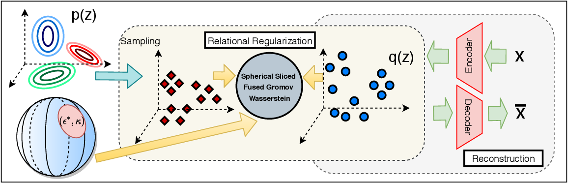 Figure 3 for Improving Relational Regularized Autoencoders with Spherical Sliced Fused Gromov Wasserstein