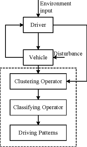 Figure 1 for A Rapid Pattern-Recognition Method for Driving Types Using Clustering-Based Support Vector Machines