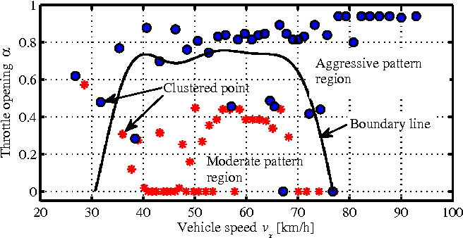 Figure 2 for A Rapid Pattern-Recognition Method for Driving Types Using Clustering-Based Support Vector Machines