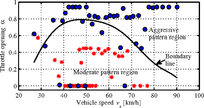 Figure 3 for A Rapid Pattern-Recognition Method for Driving Types Using Clustering-Based Support Vector Machines