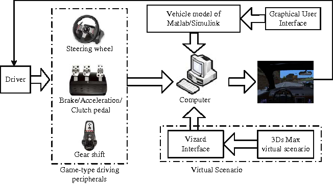 Figure 4 for A Rapid Pattern-Recognition Method for Driving Types Using Clustering-Based Support Vector Machines