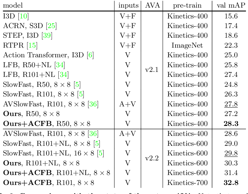 Figure 4 for Actor-Context-Actor Relation Network for Spatio-Temporal Action Localization