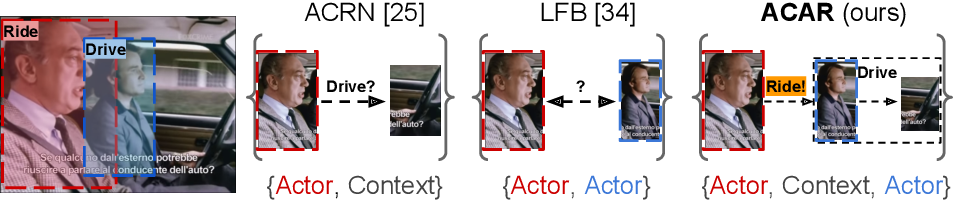 Figure 1 for Actor-Context-Actor Relation Network for Spatio-Temporal Action Localization