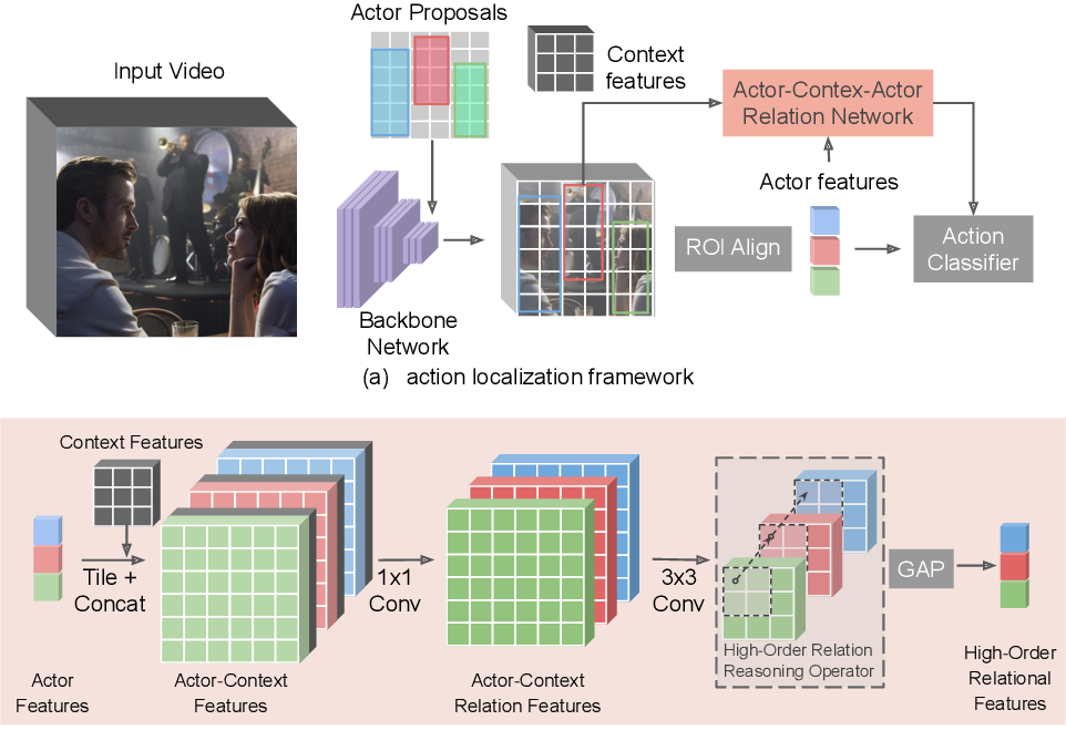 Figure 3 for Actor-Context-Actor Relation Network for Spatio-Temporal Action Localization