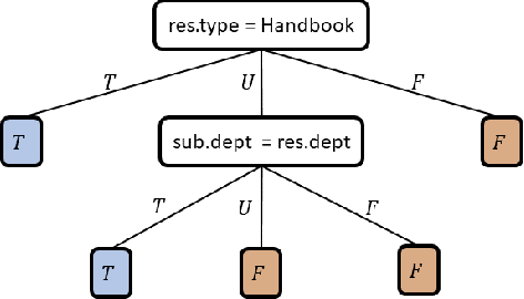 Figure 2 for Learning Attribute-Based and Relationship-Based Access Control Policies with Unknown Values