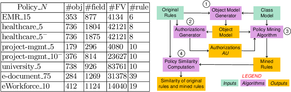 Figure 4 for Learning Attribute-Based and Relationship-Based Access Control Policies with Unknown Values