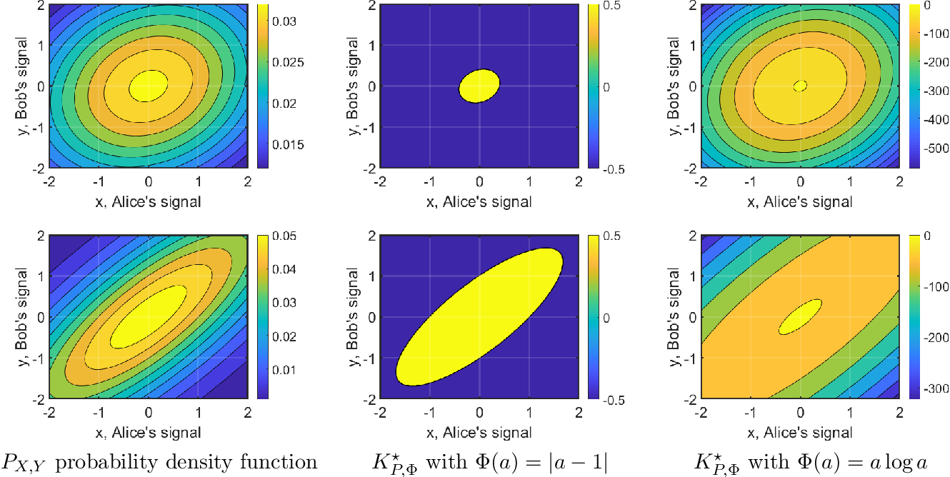Figure 1 for Learning and Strongly Truthful Multi-Task Peer Prediction: A Variational Approach