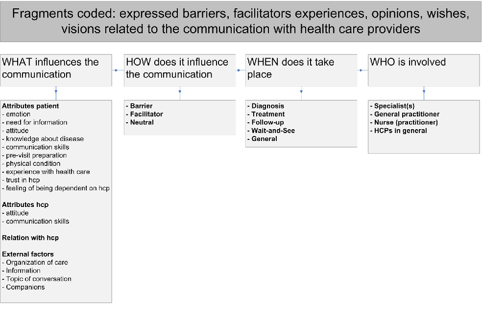 Figure 1 from Barriers and facilitators to effective